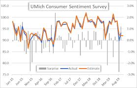 Consumer Confidence Historical Chart Us Dollar Price Volatility Report Consumer Sentiment Data Due