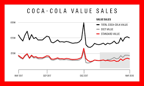 Diet Coke Sales Overtake Classic Coke As The Soft Drinks