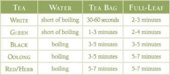 Tea Steeping Chart Tea 101 How To Steep Tea The Republic Of Tea