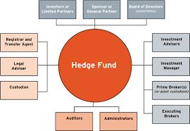 Hedge Fund Internships Summer Undergraduates Salary Guide