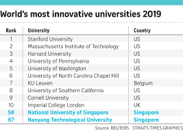Nus Ntu Climb List Of The Worlds Most Innovative