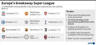 European football in disarray as 12 elite clubs launch Super League