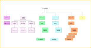 Bright Flow Organizational Chart Organizational Structure