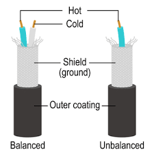 cable types pa beginners guide self training training balanced cable the two wires hot and cold that make up the cable core are covered a shielding mesh wire unbalanced cable the single wire hot