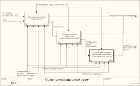 Моделирование производственного процесса связанного с созданием  Декомпозиция блока Оценить инновационный проект