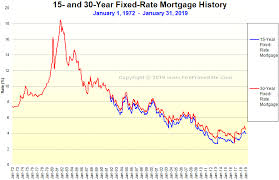 30 Year Mortgage Rate Chart Historical Image Result For Mortgage Rates Chart Personal Financial