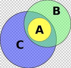 Association Fallacy Logic Euler Diagram Syllogism Png