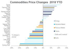 Cocoa Commodity Chart How Major Commodities Have Fared So Far In 2018 In One