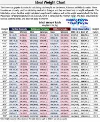 Ideal Weight Chart IDEAL Weight Chart With The 24 Most Popular Formulas For Calculating 8
