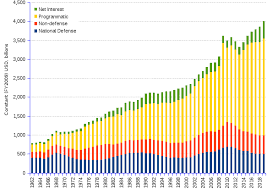 Us Federal Budget Spending By Major Categories 1962 2019