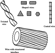 Review of improvements in wire electrode properties for longer working time and utilization in wire edm machining ibrahem maher