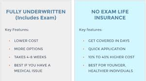 pros cons of no exam life insurance