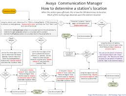Outbound Call Flow Chart Flowchart Of Avaya Communication Manager Routing Roger The
