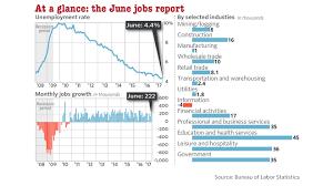 U S Adds 222 000 Jobs In June Hiring Surge Marketwatch
