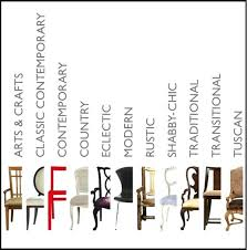 different types of furniture styles. Different Furniture Styles Types Of Interior Design 1920s 1930s