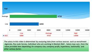 architectural engineering salary. Fine Engineering Design Architect Salary In Dubai UAE To Architectural Engineering O