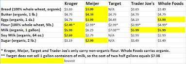 Food Staples Store Price Comparisons All Natural Savings