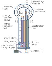 van der graaf generator how it works explain van de graff generator