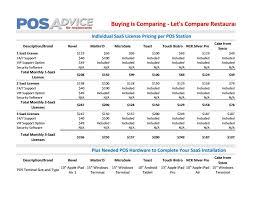 Saas Restaurant Pos Pricing Comparison
