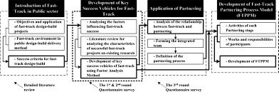 Partnering Process Model For Public Sector Fast Track Design