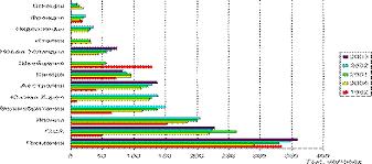 Реферат Мировой рынок рабочей силы  График 2 1 Число временных трудовых мигрантов въезжавших в некоторые развитые страны в 1992 и 2000 2003 годы тыс человек