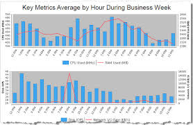 Vdi Chart Pts Virtual Desktop Infrastructure Vdi Assessment Solution