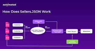 sellers json an essential guide for