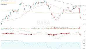 Alibaba Stock Breaks Down Amid Rising Trade Tensions