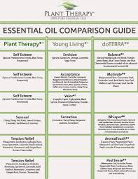 37 Punctual Doterra Young Living Conversion Chart