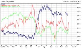 Corn Market Price Chart Consider 2013 Planting Intentions When Marketing 2012 Corn