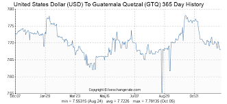 Dollar Quetzal Exchange Rate Chart United States Dollar Usd To Guatemala Quetzal Gtq Exchange