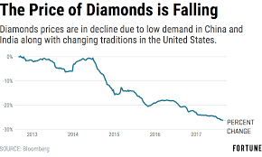 International Diamond Price Chart Price Of Gold Climbs While Diamond Sales Look Dull Fortune