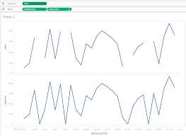 A Solution To Tableau Line Charts With Missing Data Points