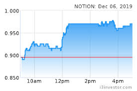 Notion 0083 Notion Vtec Bhd Overview I3investor