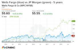 Wells Fargo Plans Thousands Of Job Cuts As Jp Morgan And