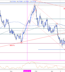 Aud Usd Price Analysis Pending Consolidation Break To Fuel