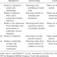 Elements Of Philosophies Of Education Download Table