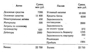 Бухгалтерский баланс некоммерческой организации за ru Расходы рекламные бухгалтерский баланс некоммерческой организации за объявления Рекламная публикация в собственном издании