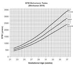 Estimation Of Fetal Weight