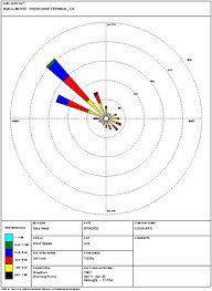 Wind Rose Meteorology Britannica