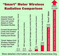 Wireless Radiation Comparison Chart