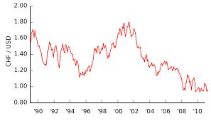 Usd Chf Graph Peoples Bank Al