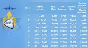 Airline Award Charts Weekend Blitz
