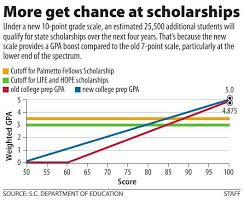 college gpa scale lowered grading standards mean a surge in scholarship winners and