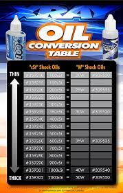 Xray The Art Of Performance News Xray Oil Conversion Table