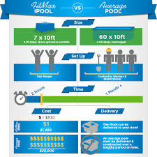 above ground lap pool infographic