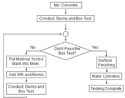 Out Of Specification Flow Chart Shows A Flow Chart Of The Testing Procedure Download