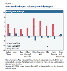 World Economic Situation And Prospects September 2019