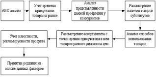 Дипломная работа Оптимизация управления товарным ассортиментом на  Рисунок 1 3 Алгоритм формирования товарного ассортимента