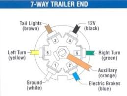 hd trailer wiring problem  here are the 7 pin diagrams use a test light or meter to troubleshoot